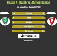 Hasan Al-Habib vs Ahmed Hazzaa h2h player stats