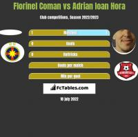 Florinel Coman vs Adrian Ioan Hora h2h player stats