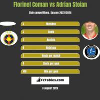 Florinel Coman vs Adrian Stoian h2h player stats