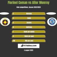 Florinel Coman vs Aitor Monroy h2h player stats
