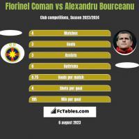 Florinel Coman vs Alexandru Bourceanu h2h player stats