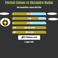 Florinel Coman vs Alexandru Buziuc h2h player stats