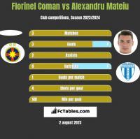 Florinel Coman vs Alexandru Mateiu h2h player stats