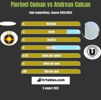 Florinel Coman vs Andreas Calcan h2h player stats