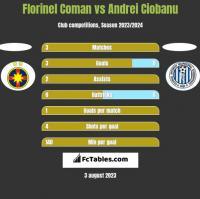Florinel Coman vs Andrei Ciobanu h2h player stats
