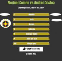 Florinel Coman vs Andrei Cristea h2h player stats