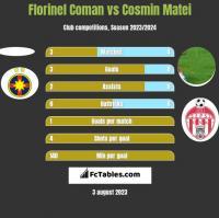 Florinel Coman vs Cosmin Matei h2h player stats