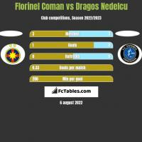 Florinel Coman vs Dragos Nedelcu h2h player stats