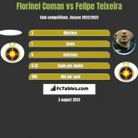 Florinel Coman vs Felipe Teixeira h2h player stats