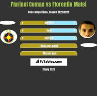 Florinel Coman vs Florentin Matei h2h player stats