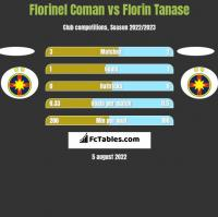 Florinel Coman vs Florin Tanase h2h player stats