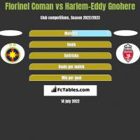 Florinel Coman vs Harlem-Eddy Gnohere h2h player stats