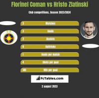 Florinel Coman vs Hristo Zlatinski h2h player stats