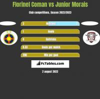 Florinel Coman vs Junior Morais h2h player stats