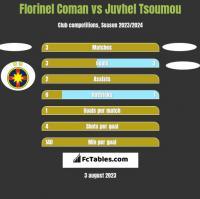 Florinel Coman vs Juvhel Tsoumou h2h player stats