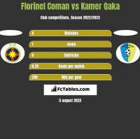 Florinel Coman vs Kamer Qaka h2h player stats