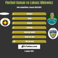 Florinel Coman vs Lukasz Gikiewicz h2h player stats