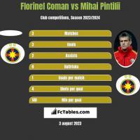 Florinel Coman vs Mihai Pintilii h2h player stats