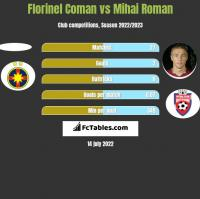 Florinel Coman vs Mihai Roman h2h player stats