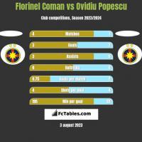 Florinel Coman vs Ovidiu Popescu h2h player stats
