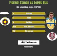Florinel Coman vs Sergiu Bus h2h player stats