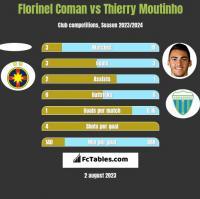 Florinel Coman vs Thierry Moutinho h2h player stats