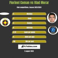 Florinel Coman vs Vlad Morar h2h player stats