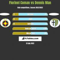 Florinel Coman vs Dennis Man h2h player stats