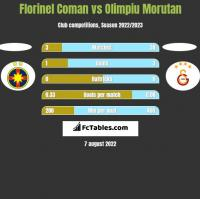 Florinel Coman vs Olimpiu Morutan h2h player stats