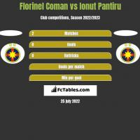 Florinel Coman vs Ionut Pantiru h2h player stats