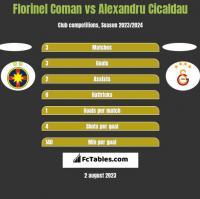Florinel Coman vs Alexandru Cicaldau h2h player stats