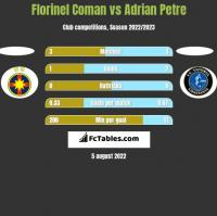 Florinel Coman vs Adrian Petre h2h player stats