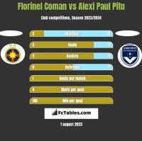 Florinel Coman vs Alexi Paul Pitu h2h player stats
