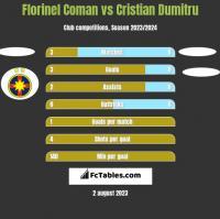 Florinel Coman vs Cristian Dumitru h2h player stats