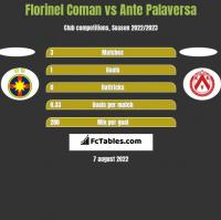 Florinel Coman vs Ante Palaversa h2h player stats