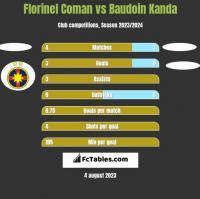 Florinel Coman vs Baudoin Kanda h2h player stats