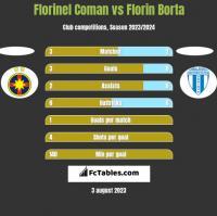 Florinel Coman vs Florin Borta h2h player stats
