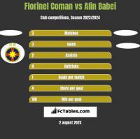 Florinel Coman vs Alin Babei h2h player stats