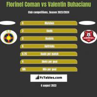 Florinel Coman vs Valentin Buhacianu h2h player stats