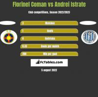 Florinel Coman vs Andrei Istrate h2h player stats