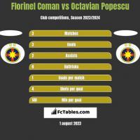 Florinel Coman vs Octavian Popescu h2h player stats