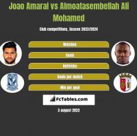 Joao Amaral vs Almoatasembellah Ali Mohamed h2h player stats