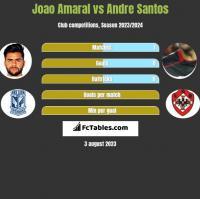 Joao Amaral vs Andre Santos h2h player stats