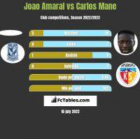 Joao Amaral vs Carlos Mane h2h player stats