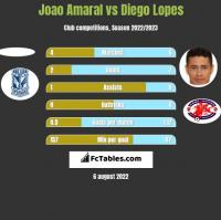 Joao Amaral vs Diego Lopes h2h player stats