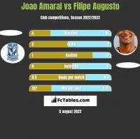 Joao Amaral vs Filipe Augusto h2h player stats
