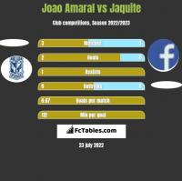 Joao Amaral vs Jaquite h2h player stats