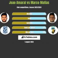 Joao Amaral vs Marco Matias h2h player stats