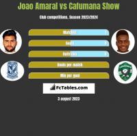 Joao Amaral vs Cafumana Show h2h player stats