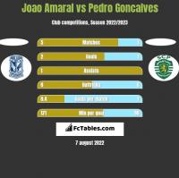 Joao Amaral vs Pedro Goncalves h2h player stats